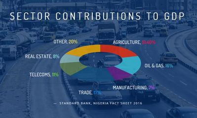 Nigeria's GDP composition