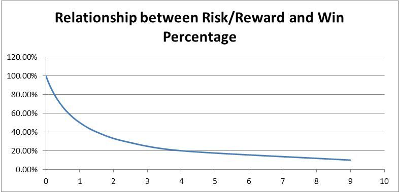 X=Risk/Reward Ratio, Y=Percentage of winners